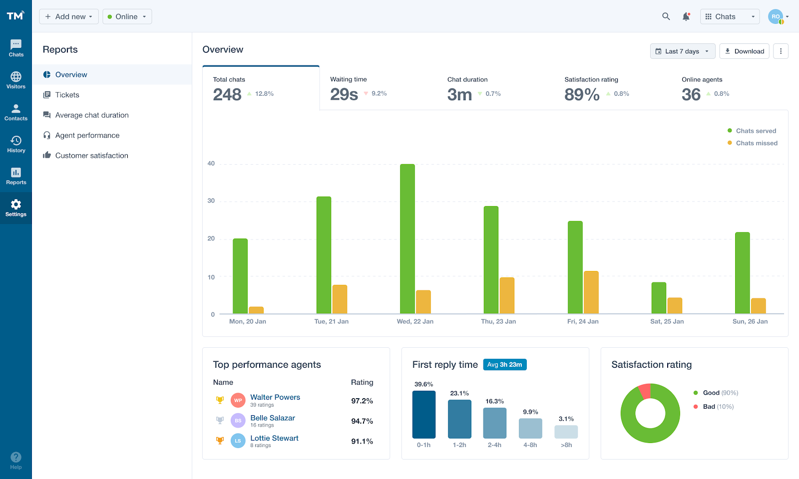 example of SaaS dashboard design