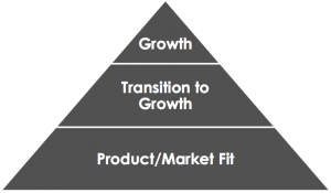 product-market fit >> transition to growth >> growth