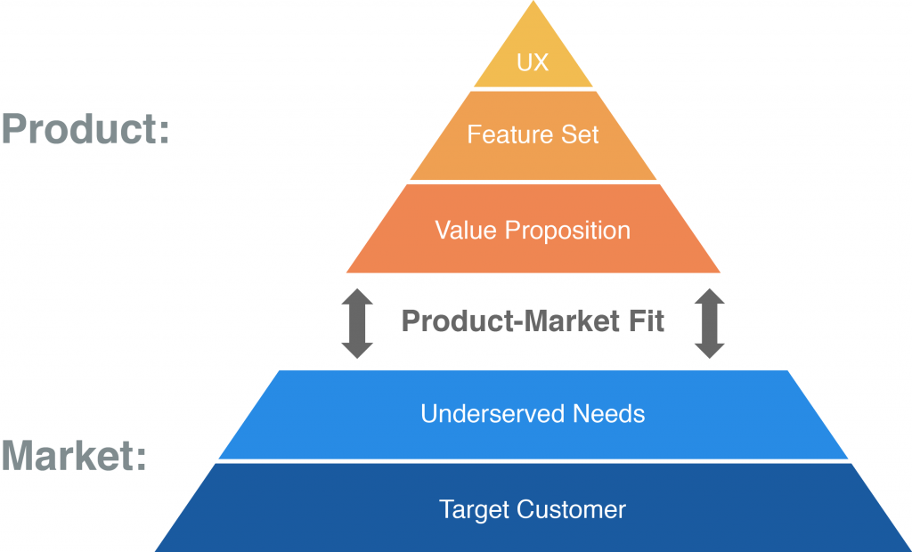 Target Customer >> Underserved Needs >> Product-market fit >> Value proposition >> Feature Set >> UX