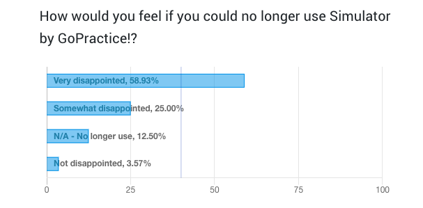 How would you feel if you could no longer use Simulator by GoPractice?  1. Very disappointed  2. Somewhat disappointed  3. N/A - No longer use  4. Not disappointed