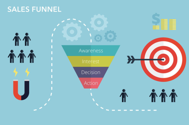 saas sales funnel stages -awareness, interest, desire, action