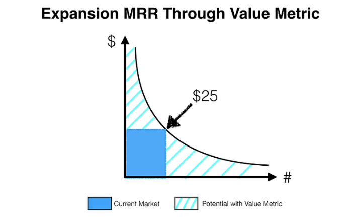 the graph showing you can expand your MRR through value metric