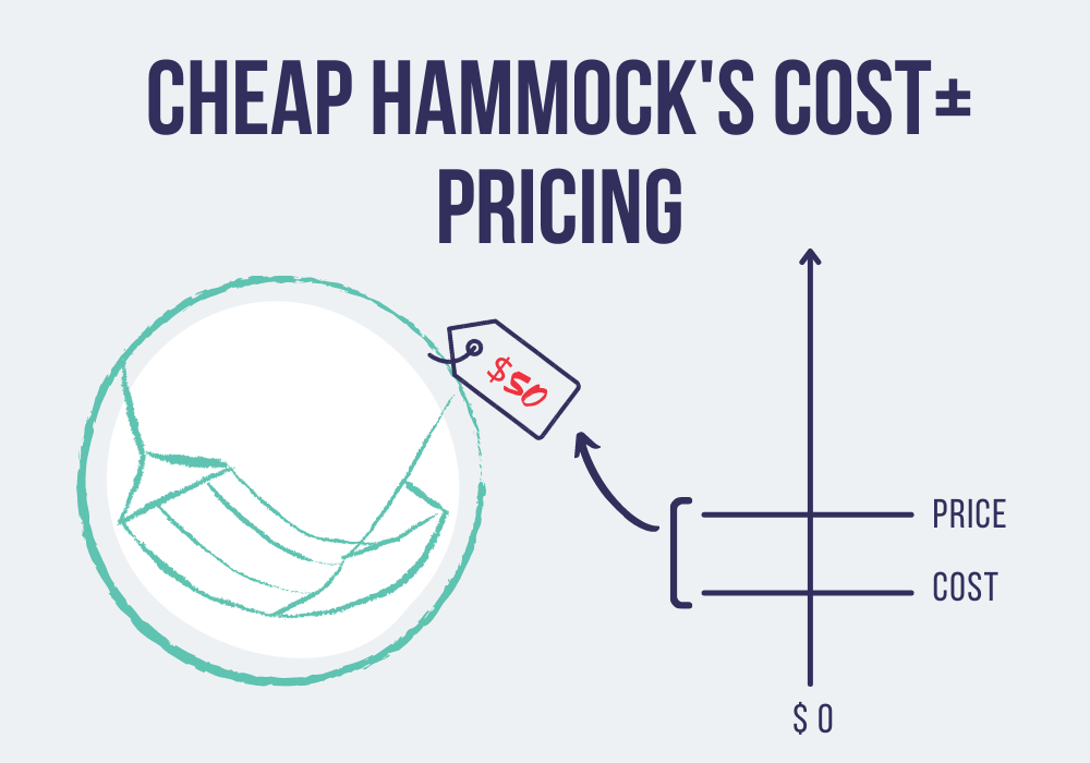 cost plus pricing example