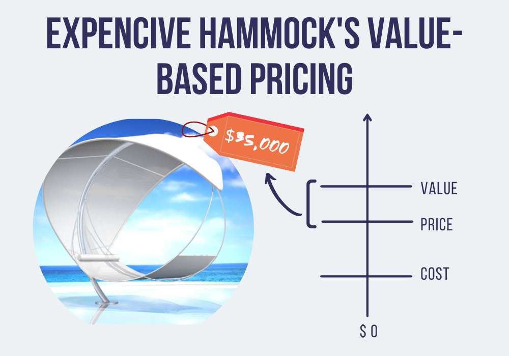 value-based pricing example
