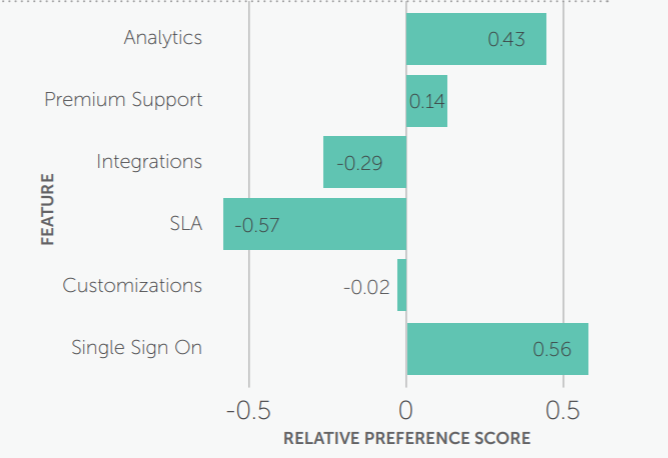 Relative preference survey processing