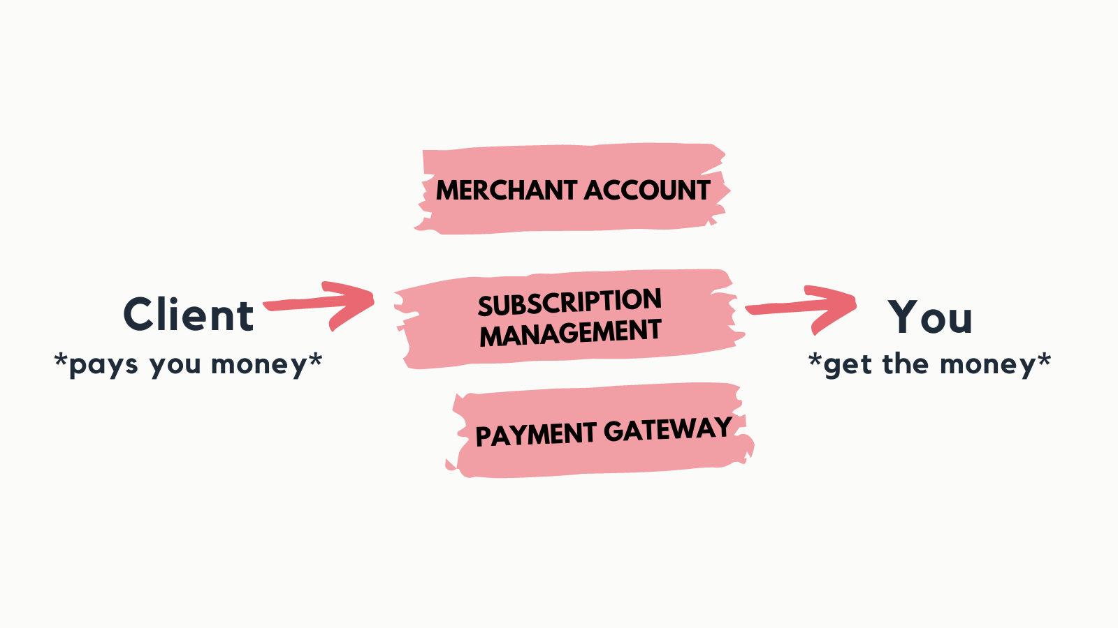 Components of SaaS payment processing