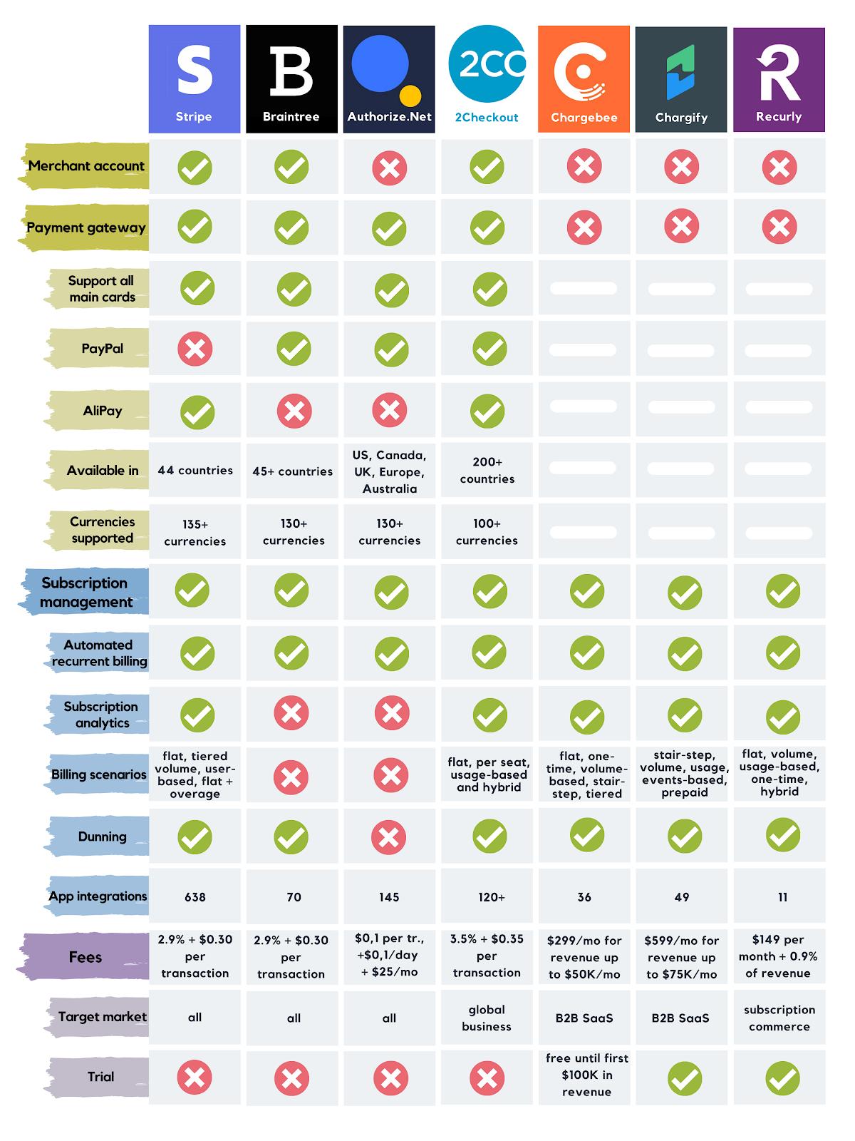 Online payment processing services comparison chart