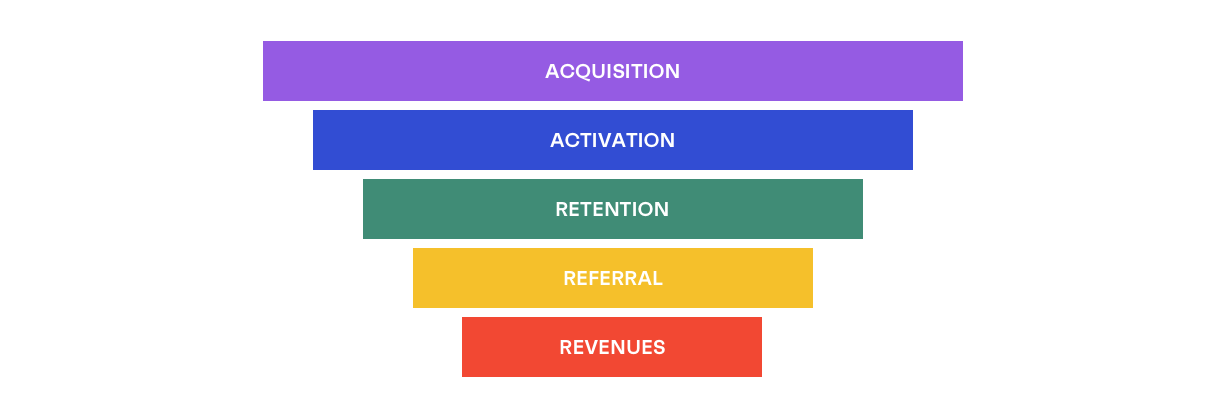 sales funnel for a SaaS startup