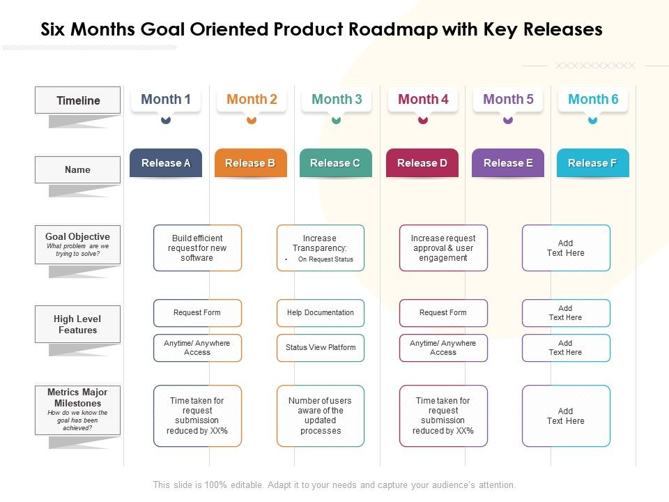goal-oriented product roadmap example