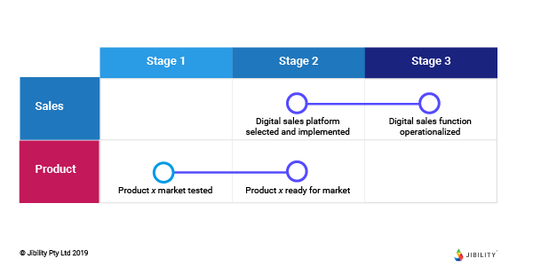 strategy product roadmap example