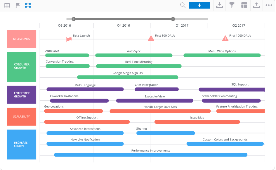 feature roadmap example with timelines