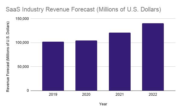 SaaS industry revenue forecast (millions of USD). 2019 - over 100,000, 2022 - 120,000