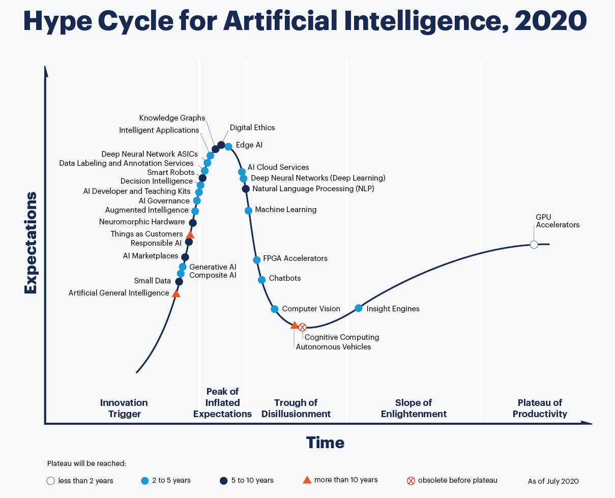 Hype cycle for Artificial Intelligence, 2020