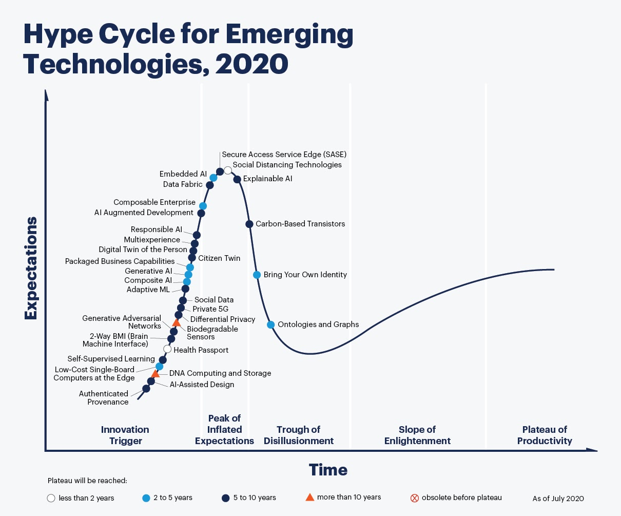 Hype Cycle for Emerging technologies, 2020