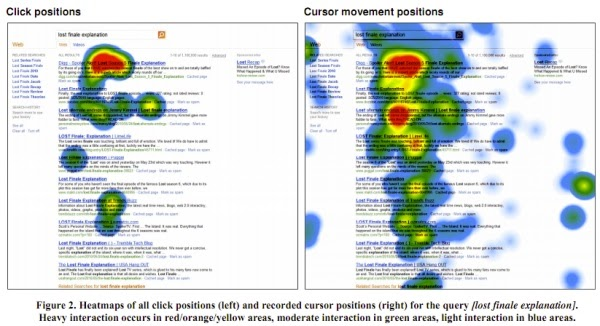 Heatmaps of all click positions and recorded cursor positions