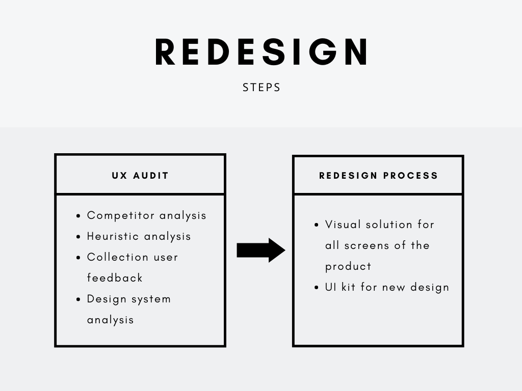 steps of the app redesign process