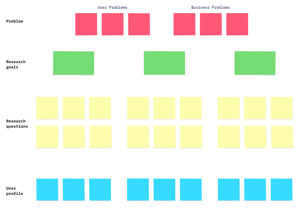 UX research template Miro