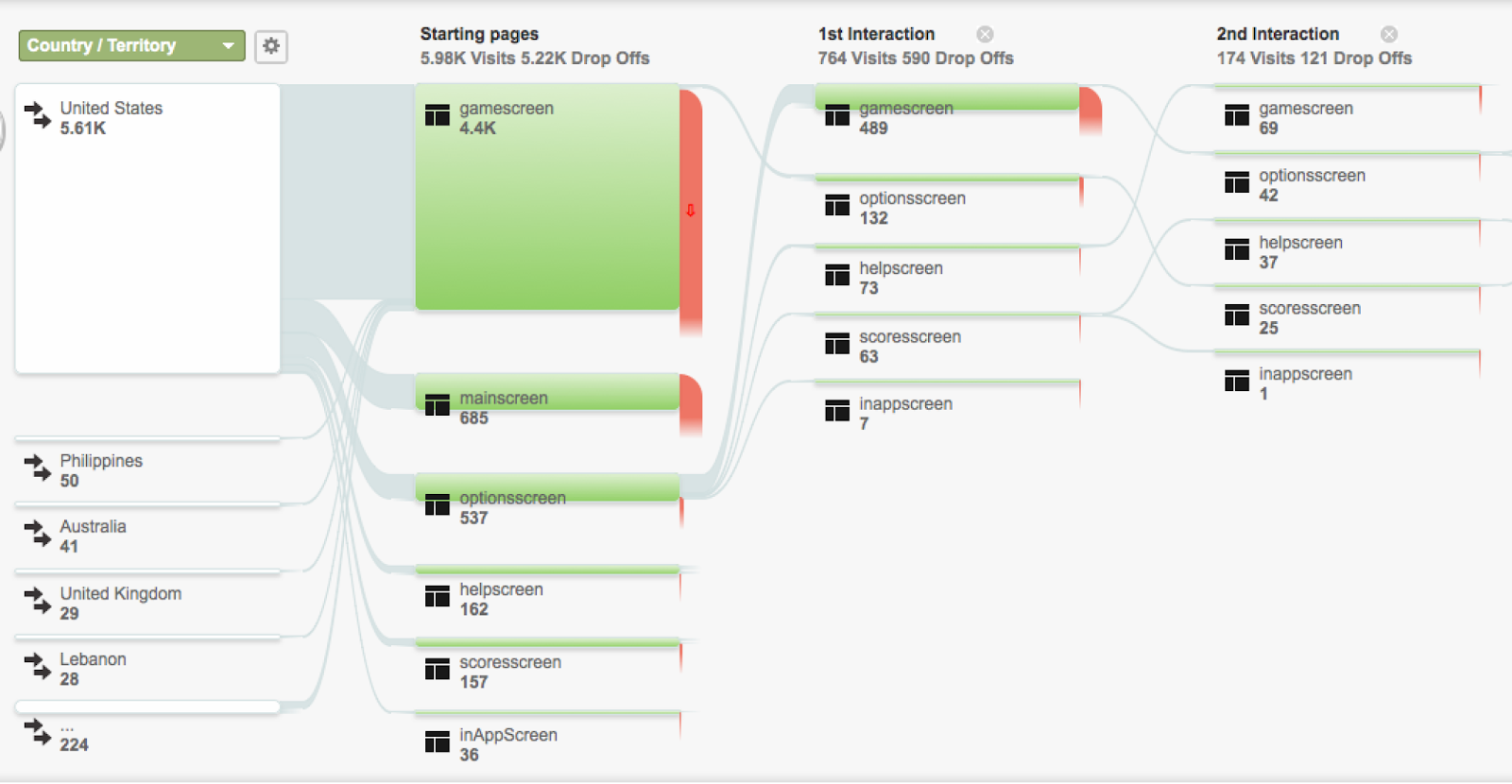 how to use Google Analytics for UX research