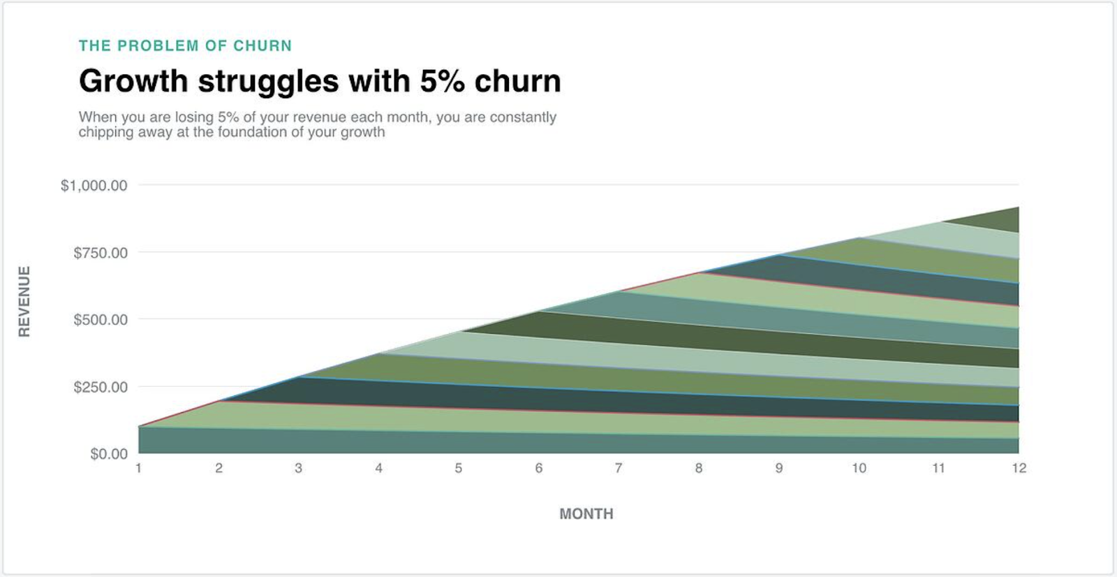 an image showing how churn rate compounds over time . It may not seem a big problem to lose 5% of customers during one month. However, considering that this figure compounds over time, the monthly 5% churn will lead to a huge revenue loss in terms of a year.
