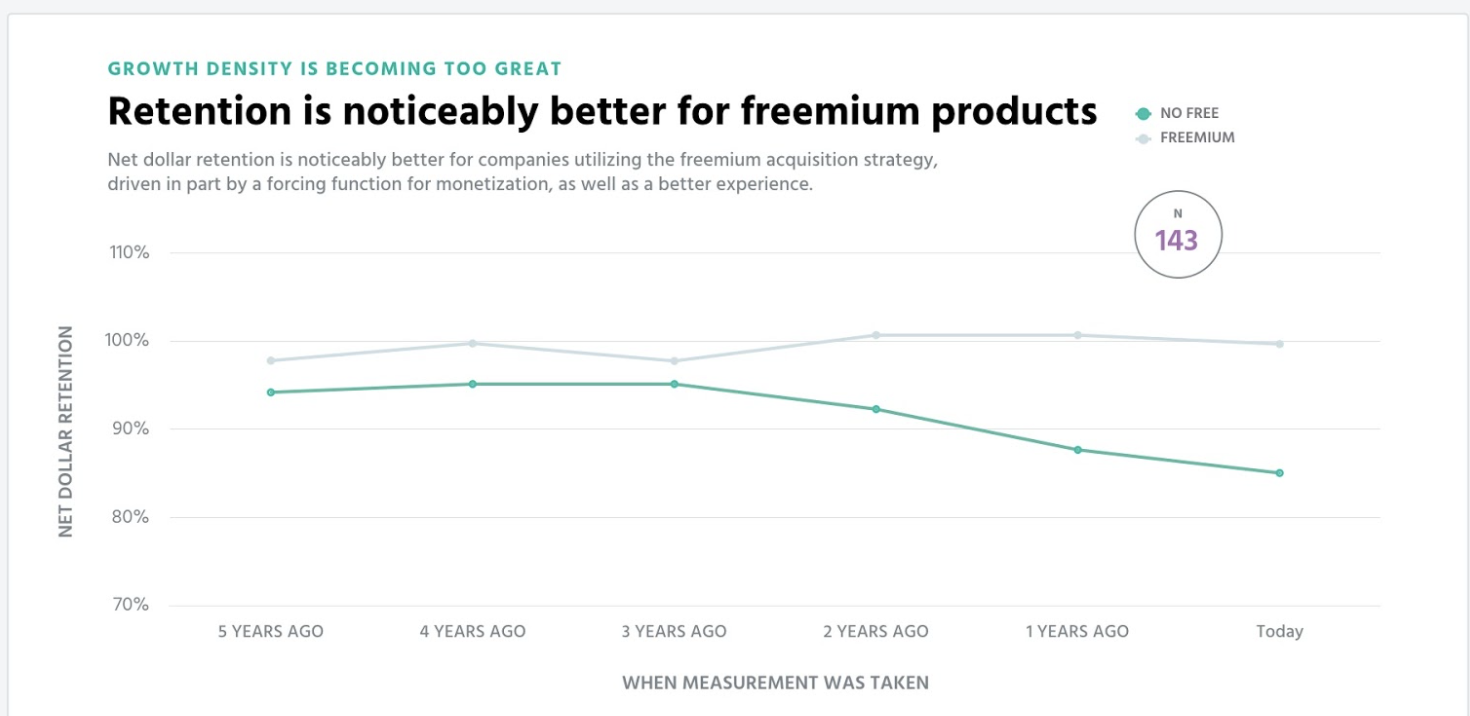 an image saying that companies that employ freemium pricing have higher retention rate than those who use different pricing model