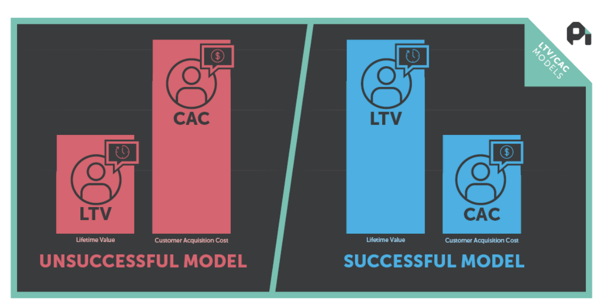 an image showing that unsucessful business model leads to high CAC and low LTV. A successful business model leads to the high LTV and low CAC