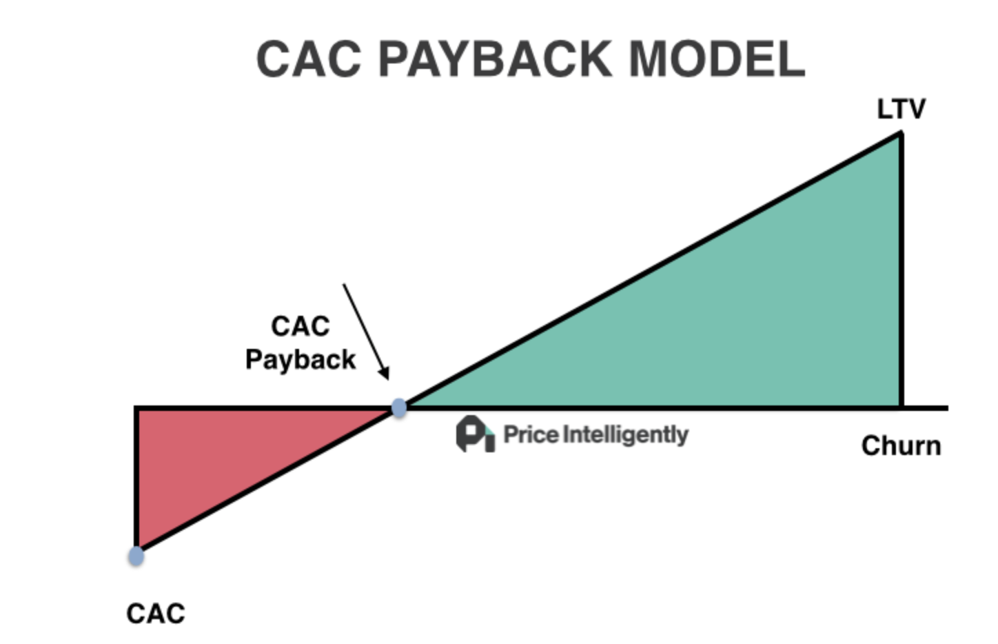 an image saying that early-staged SaaS businesses often have CAC much higher than monthly revenue generated by acquired customers. It takes quite a while to get back those investments and hit a break-even point.
