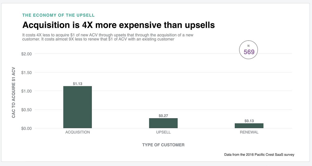 a graph saying that customer acquisition is much more expensive than current customers upsells
