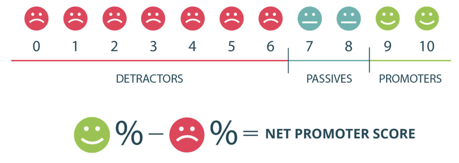 an image that explains how to calculate Net Promoter Score