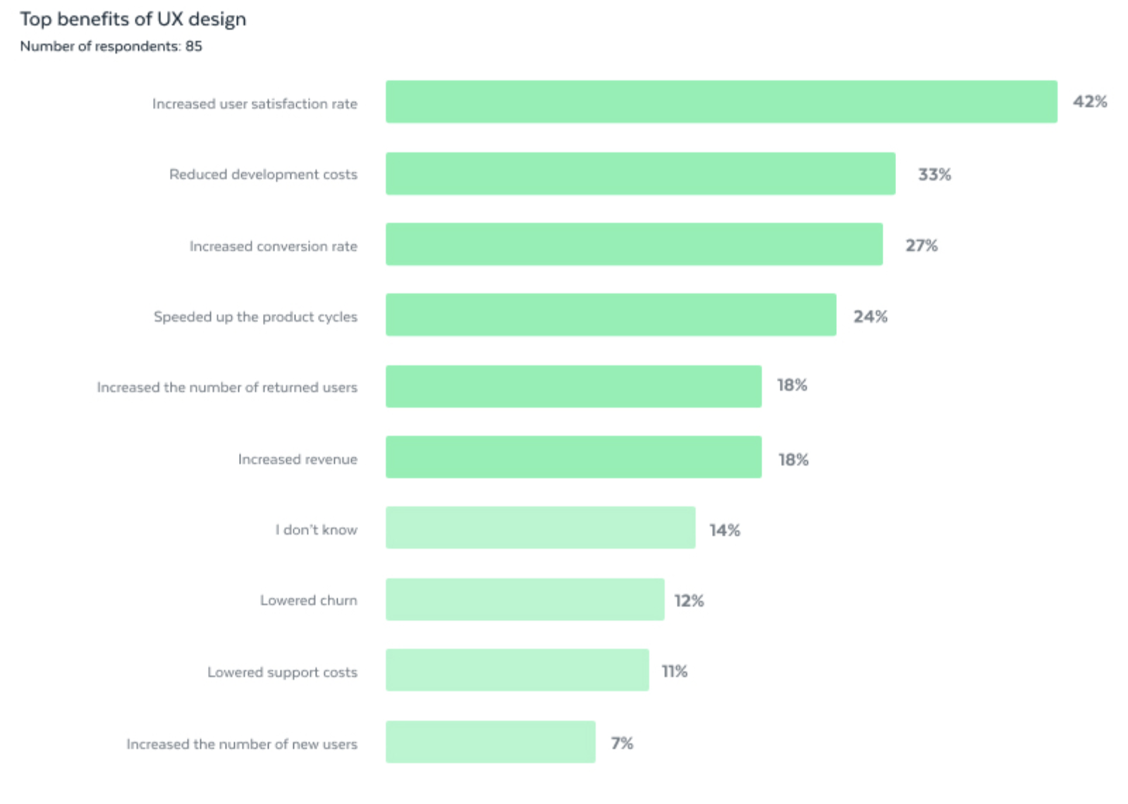 an image showing benefits of UX design: increased satisfaction rate, reduced development costs, increased conversion rate
