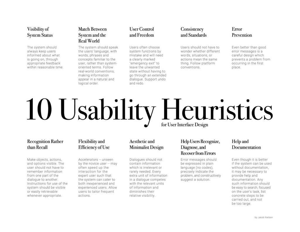 10 heuristics usability principles: visibility of system status, match between system and the real world, user. control and freedom, error preention, recognition rather than recall, flexibility and efficiency of use, aesthetic and minimal design, help user recognize, diagnose, and recover from errors, help and documentation