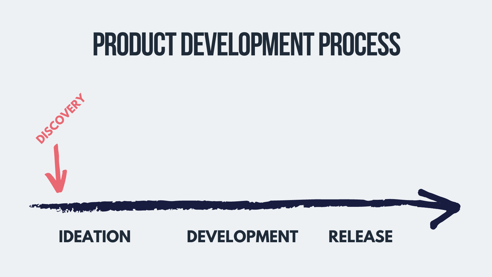 discovery phase of ux research process