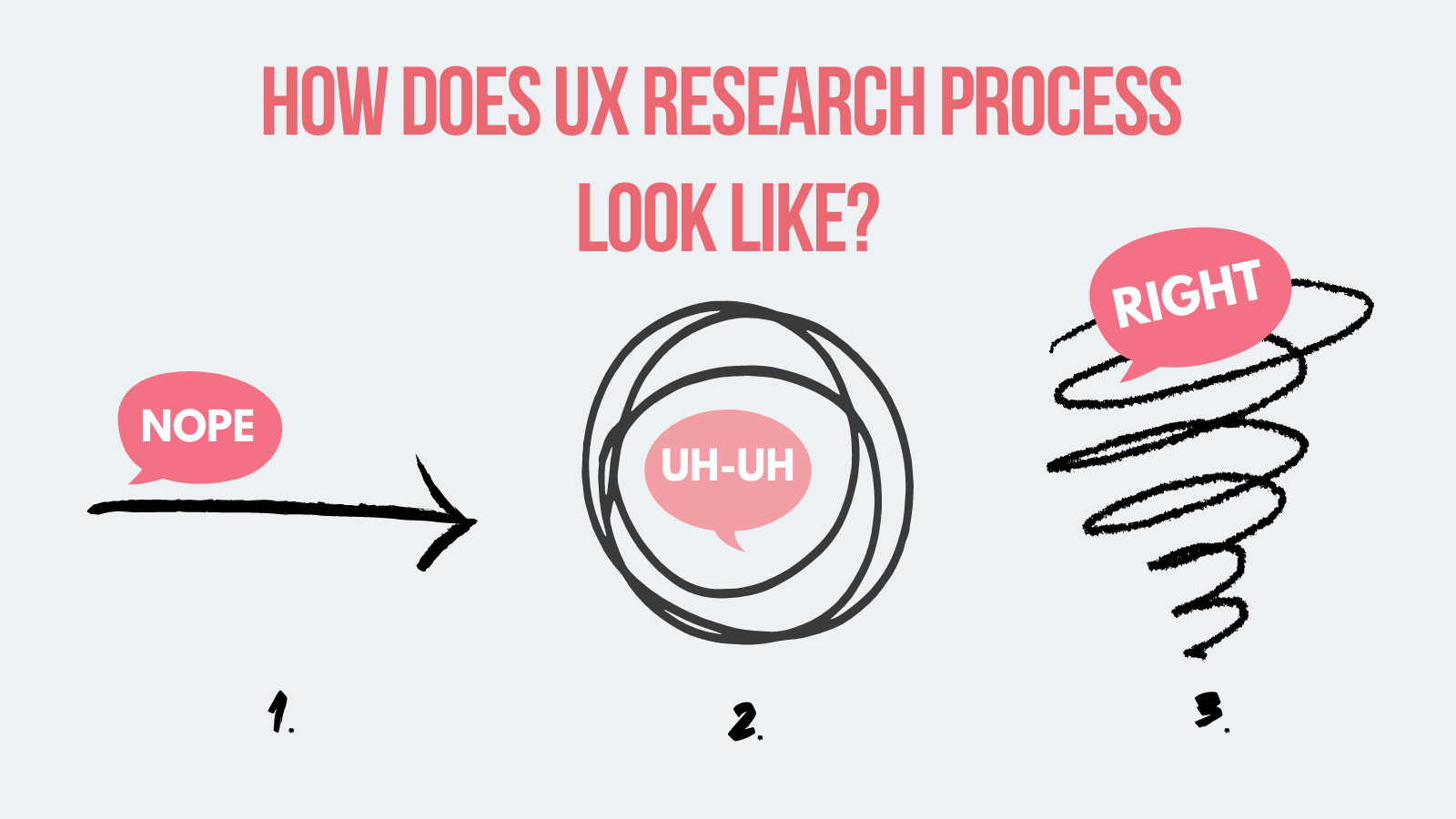 how does ux research process look like