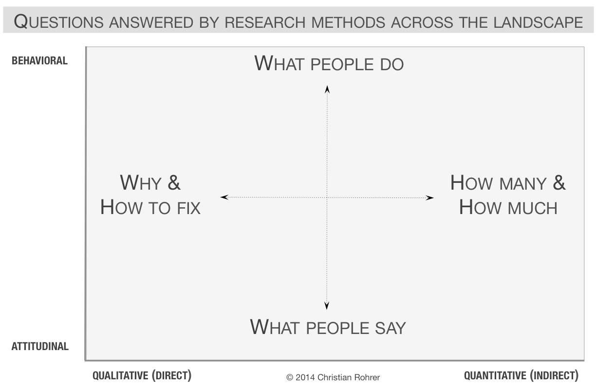 questions answered by user research methods