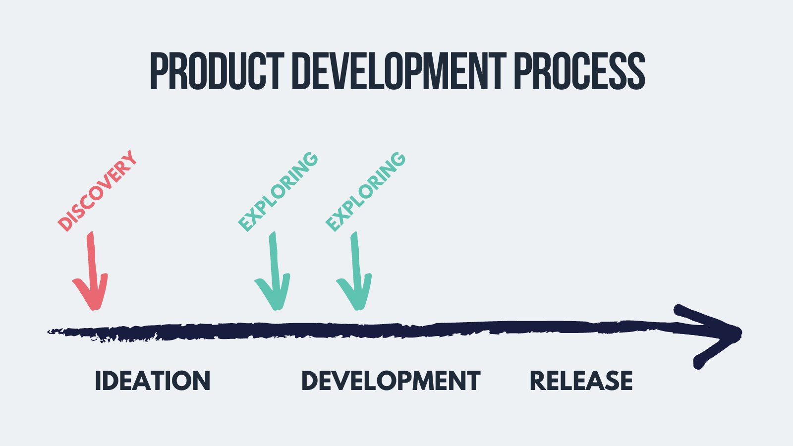 exploring phare of ux research process