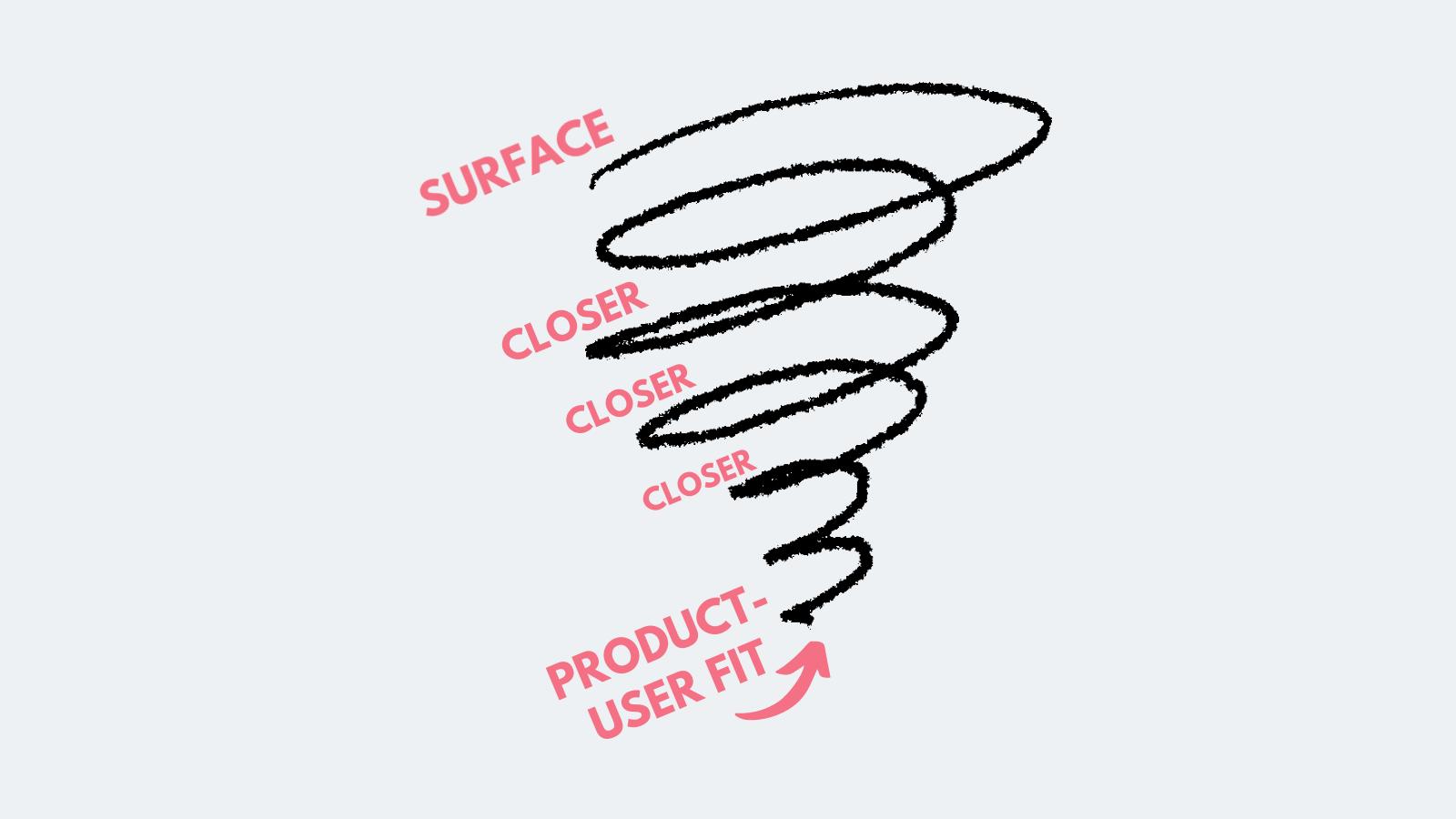 ux research process model