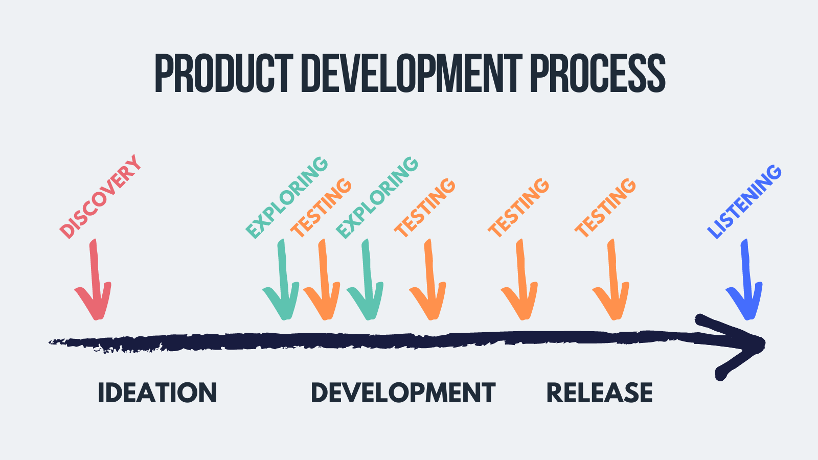 Listening phase of ux research process