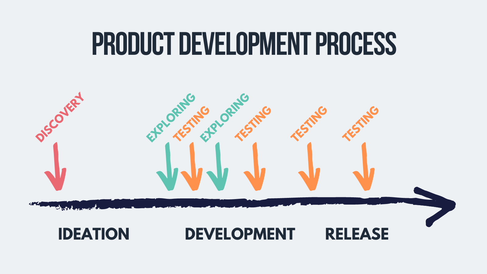 testing phase of ux research process