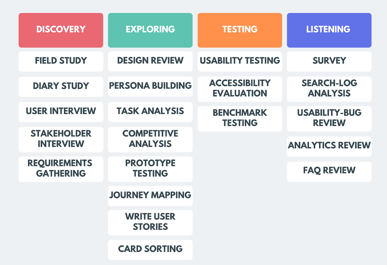 When to use which UX research method