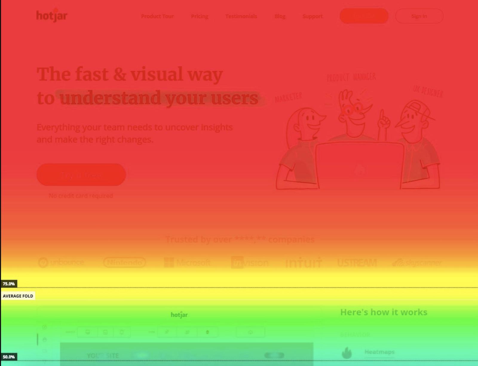 Hotjar scroll map's demonstration
