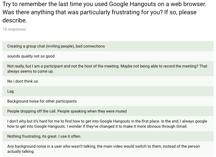 The image of customer survey showing the main pain points people have when useing Google Hangouts