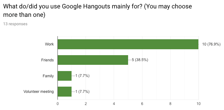 The image says that people use Google Hangouts mostly for work purpose