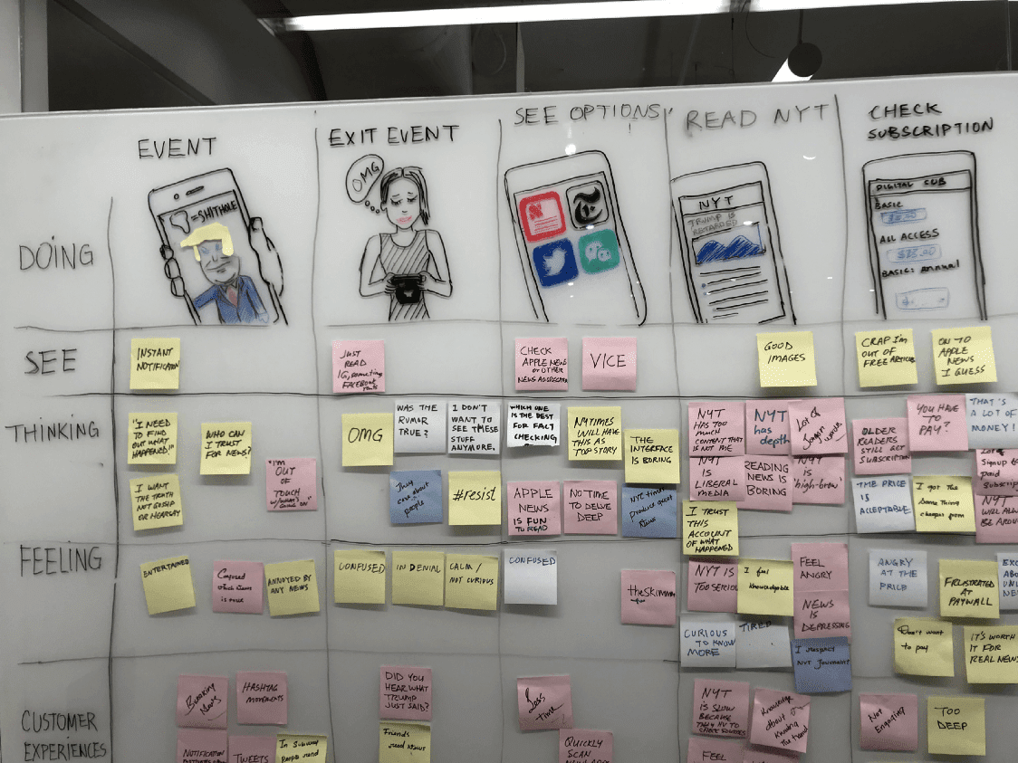 A customer journey map of TImely app