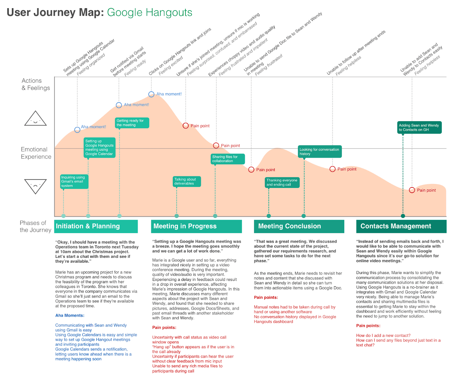 Google Hangouts user journey map showing the relation between customers' actions and feelings, emotional state, and customer jouney phases