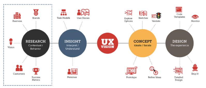 components of a UX design process