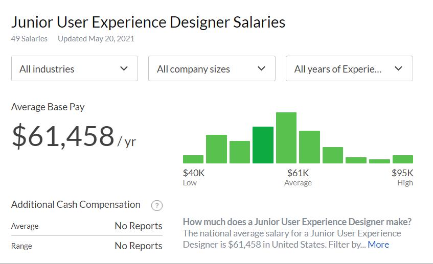 How much does a junior UX designer  make?