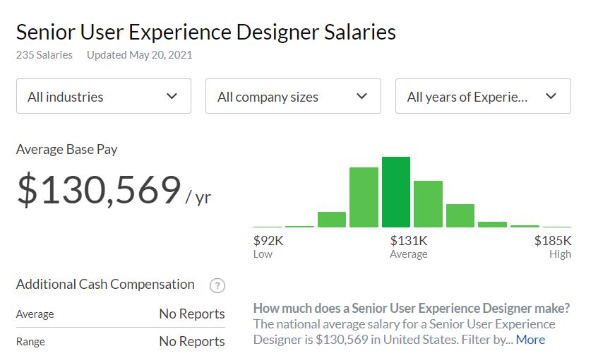 How much does a Senior UX designer make?