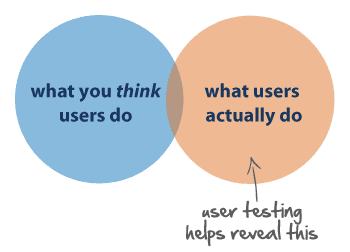 The image saying that to understand what users actually do on your website, you should conduct user testing