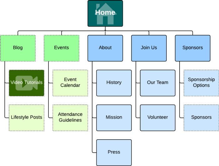 The image showing website page hierarchy