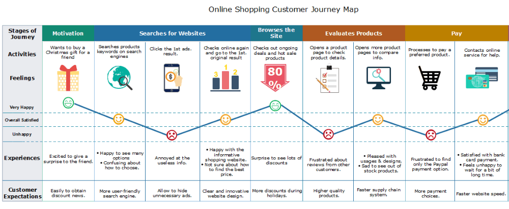 What is customer journey map?