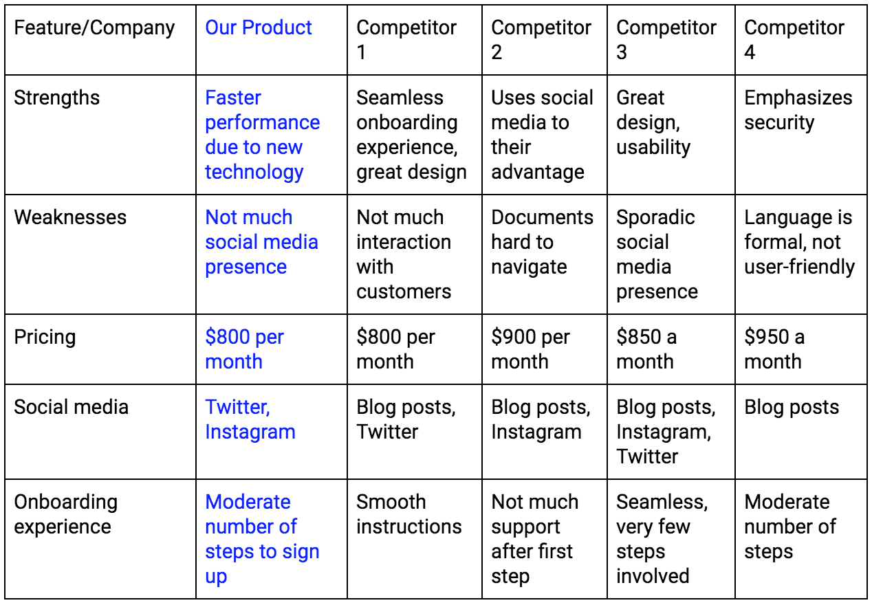 A comparison table comparing a product to its competitors in terms of strengths, weaknesses, price, social media presence, and onboarding experience